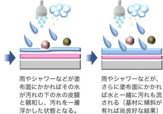 マイナス電極の樹脂で強固にコーティング