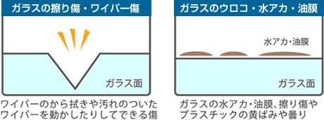 スリキズ、水垢、油膜